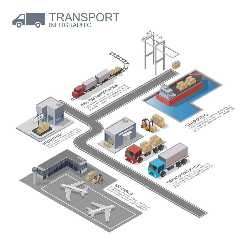 Transport binnen Europa regelen